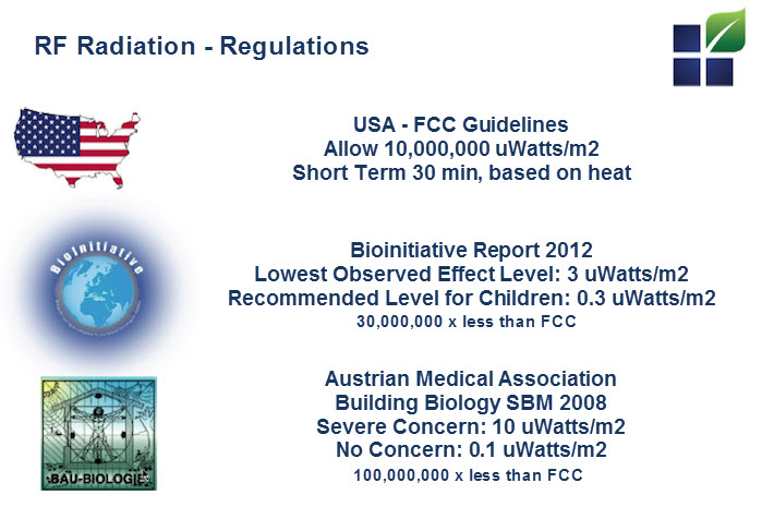 RF Radiation Regulations
