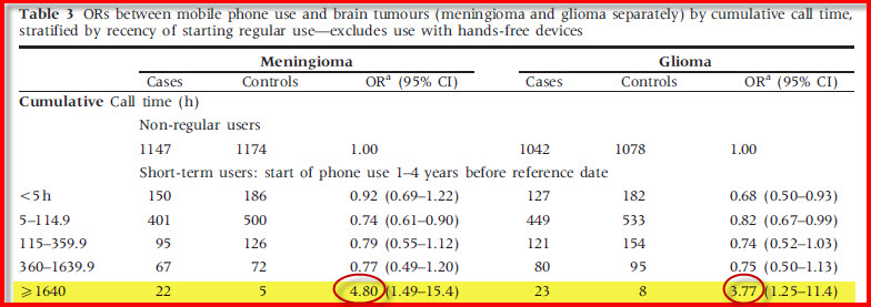 Glioma and Meningioma Table 3