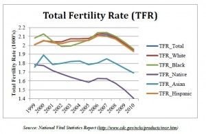 2012-10-09-total_fertility_rate2-thumb