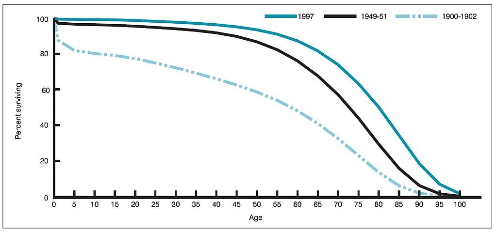 Life_expectancy_by_age_in_1900,_1950,_and_1997_United_States (1)