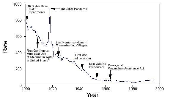history-graph