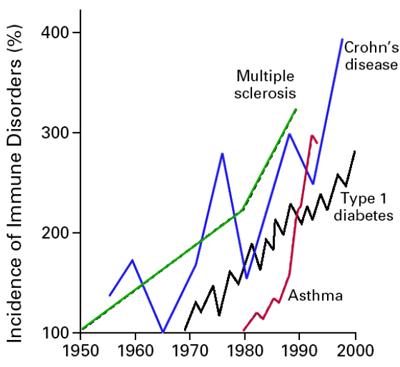incidence-autoimmune-disorders