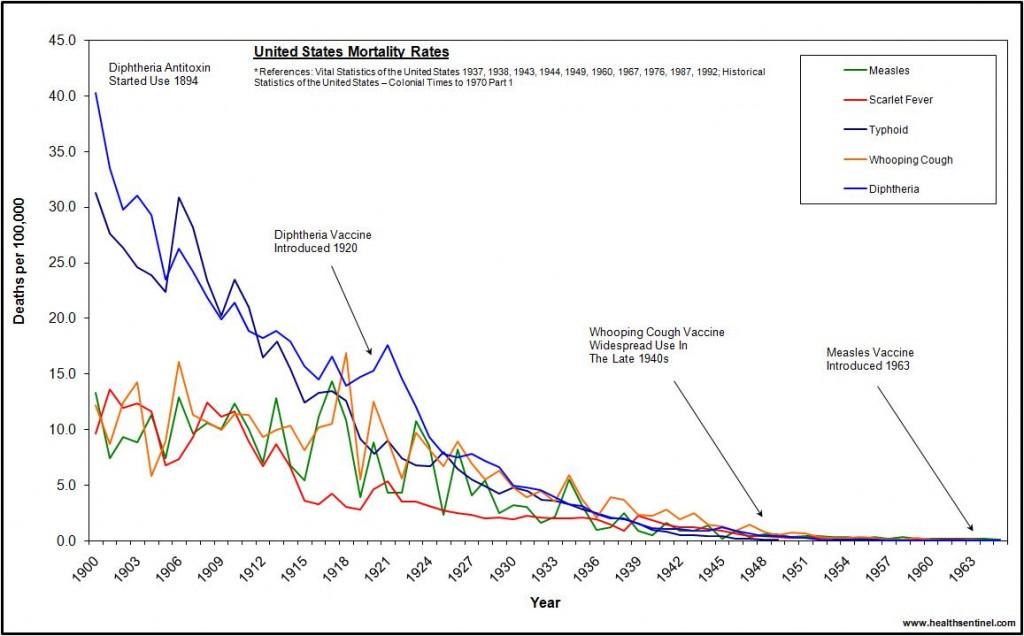 us-deaths-1900-1965